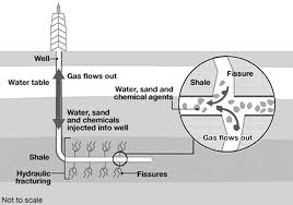 Fracking Diagram 2