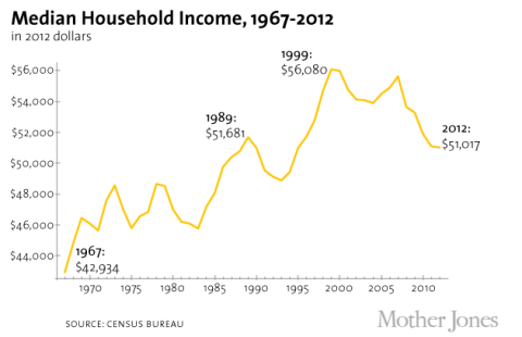 Median Household Income, 1967-2012