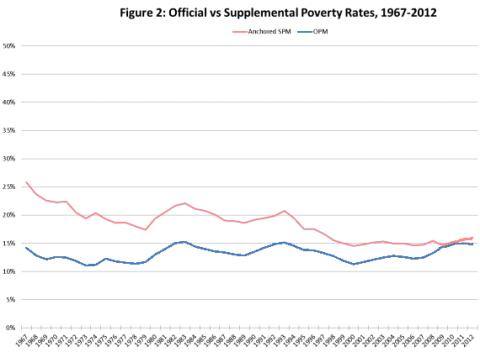 Poverty Rates 1967-2012