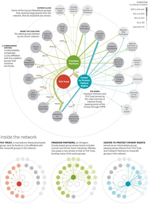 Koch Network of Organizations