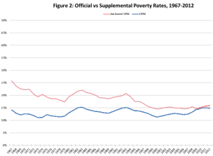 Poverty Rates 1967-2012