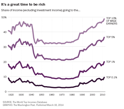 Graph Share of Income for the 1 percent