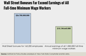 Wall Street Bonuses versus All Minimum Wage Workers
