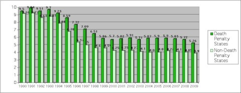 Death Penalty Chart
