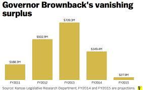 Vanishing Kansas Surplus