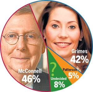 McConnell and Grimes