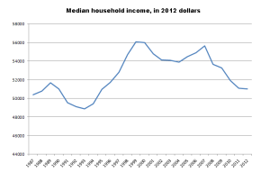 Median Household Income 1989 to Present