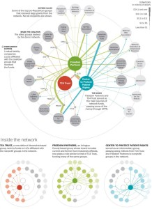 Koch Network of Affiliated Organizations