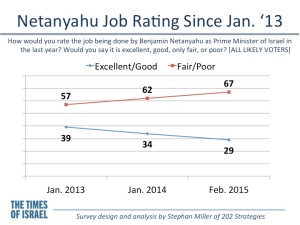 Netanyahu Job Rating