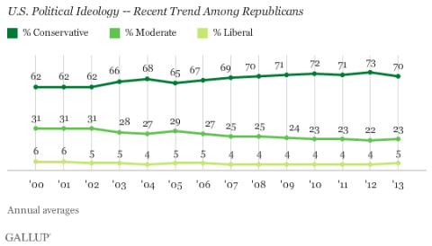 Chart Republican Ideology