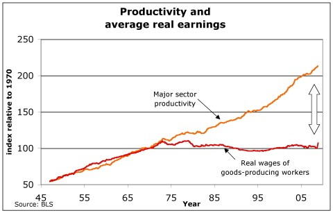 Productivity and Average Real Earnings