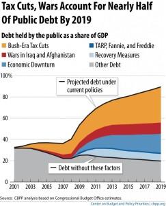 Wars and Tax Cuts
