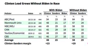 HRC vs Biden