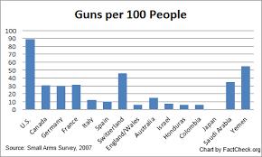 Guns per 100