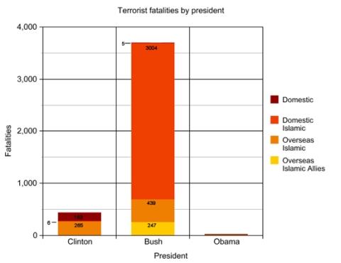 terror_fatalities_by_president