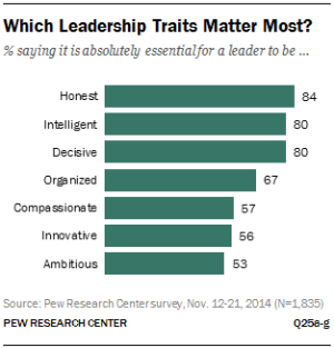 What-Leadership-Traits-matter