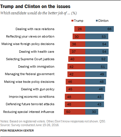 Issues Research from Pew