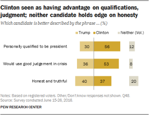 Pew Research on Qualifications
