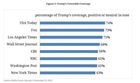 trump-coverage-485x285