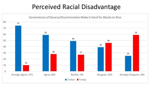 02-perceived-racial-disadvantage-nocrop-w710-h2147483647