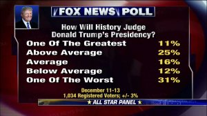 fox-news-poll-trump-one-of-the-worst