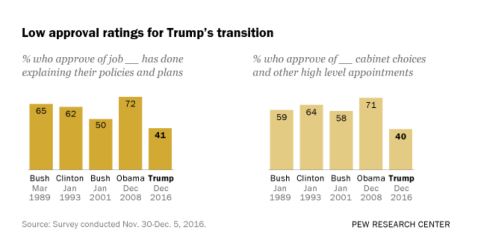 low-approval-of-transition