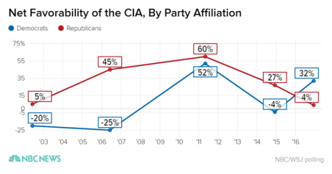 net-favorability-of-cia