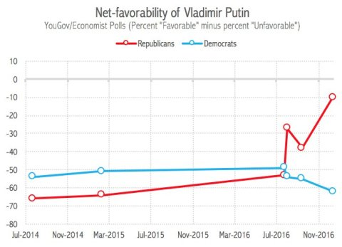net-favorability-of-putin