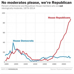 no-moderates-we-are-republicans