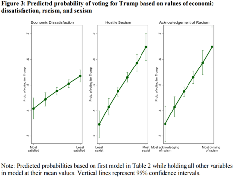 predicted-probability-of-voting-for-trump