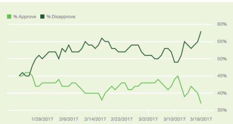 Gallup Trump 37